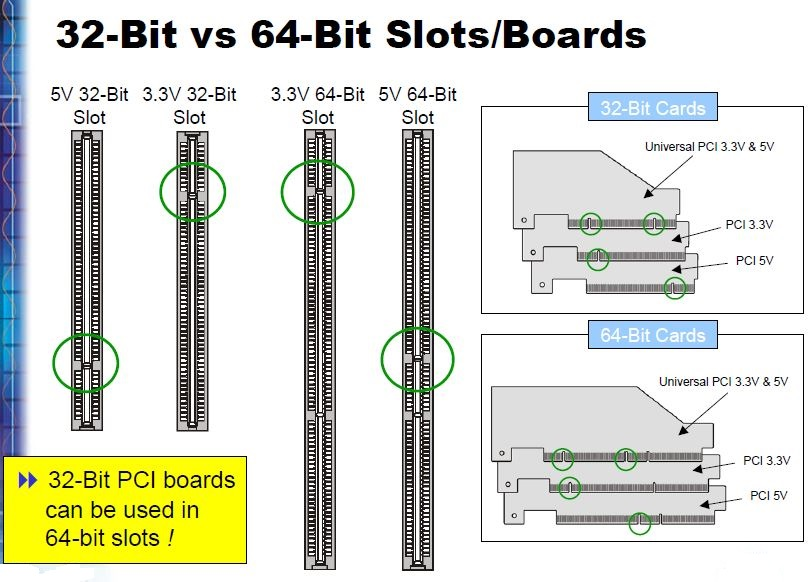 Difference between slots and ports